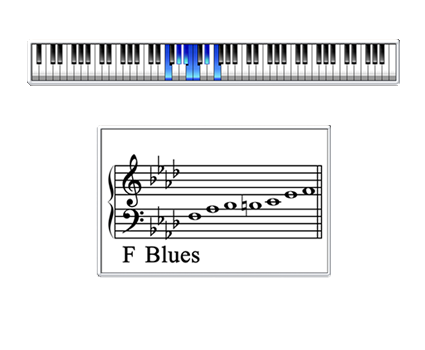 Classroom Maestro - Scale Mode: BluesAnalysis